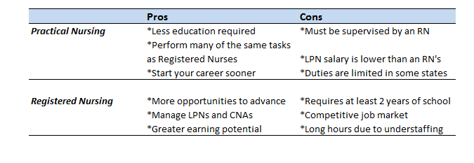 Practical Nursing vs RN - Pros and Cons