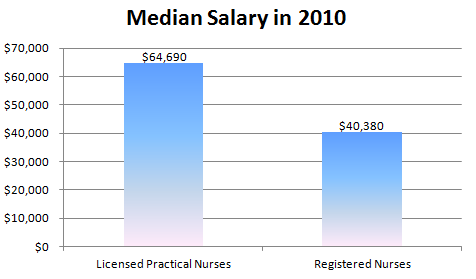 Practical Nursing vs Registered Nursing Salary