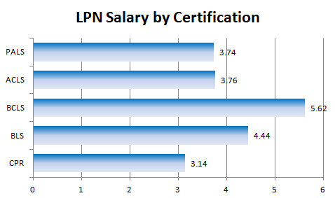 LPN Salary by Certification