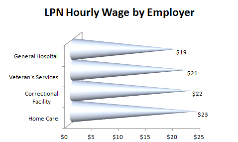 LPN Hourly by Employer